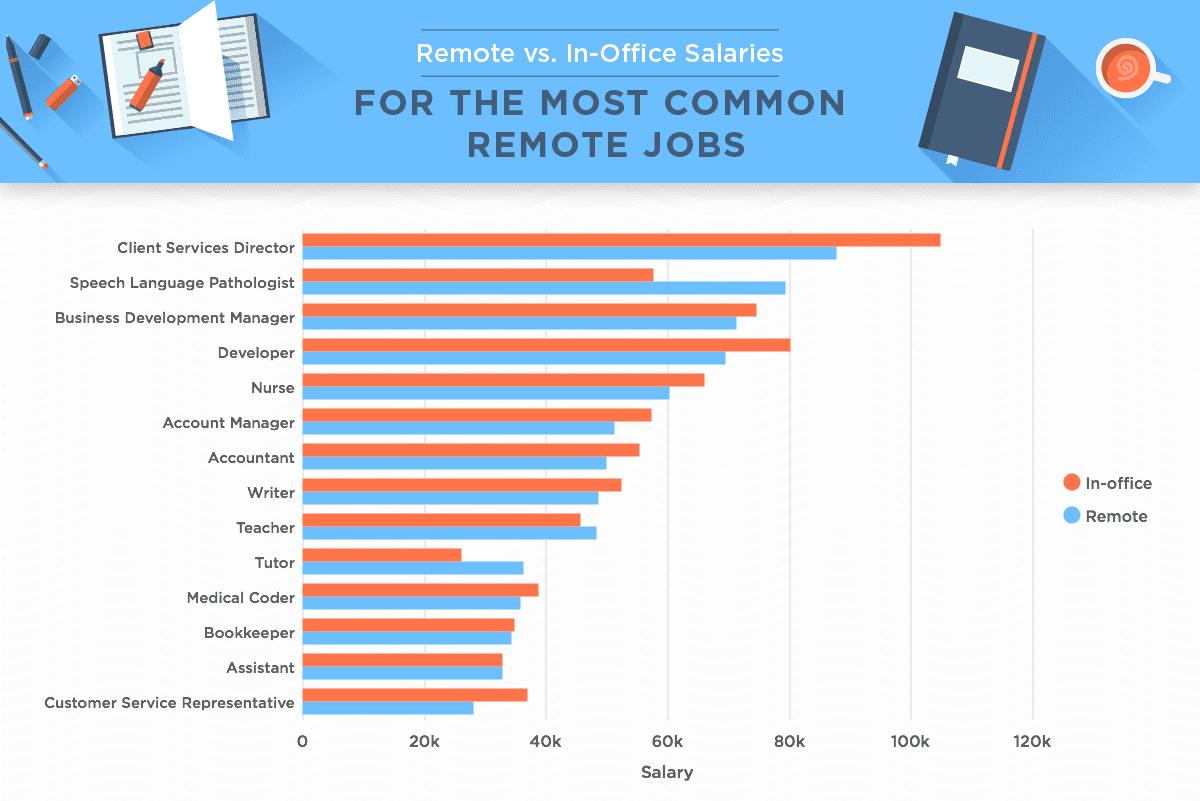 Salary comparison for common remote jobs.