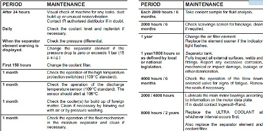Air compressor maintenance schedule