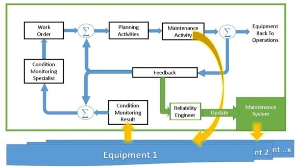 maintenance-Feedback-control-loop