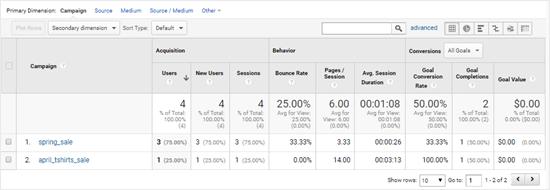 Affichage des données de votre campagne dans Google Analytics
