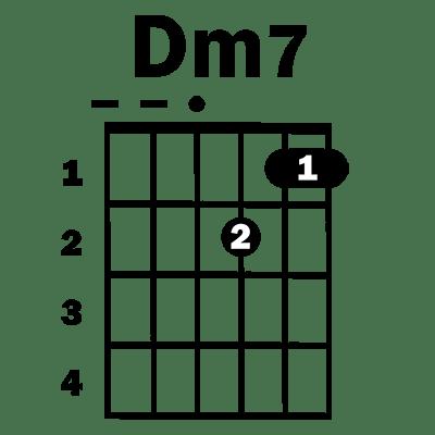 Dm7 guitar chord - Simplified Guitar