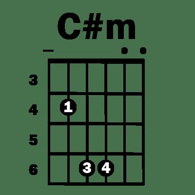 Cm Guitar Chord Simplified Guitar