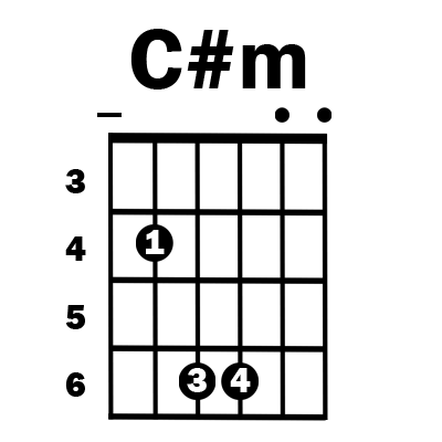 C#m guitar chord - Simplified Guitar