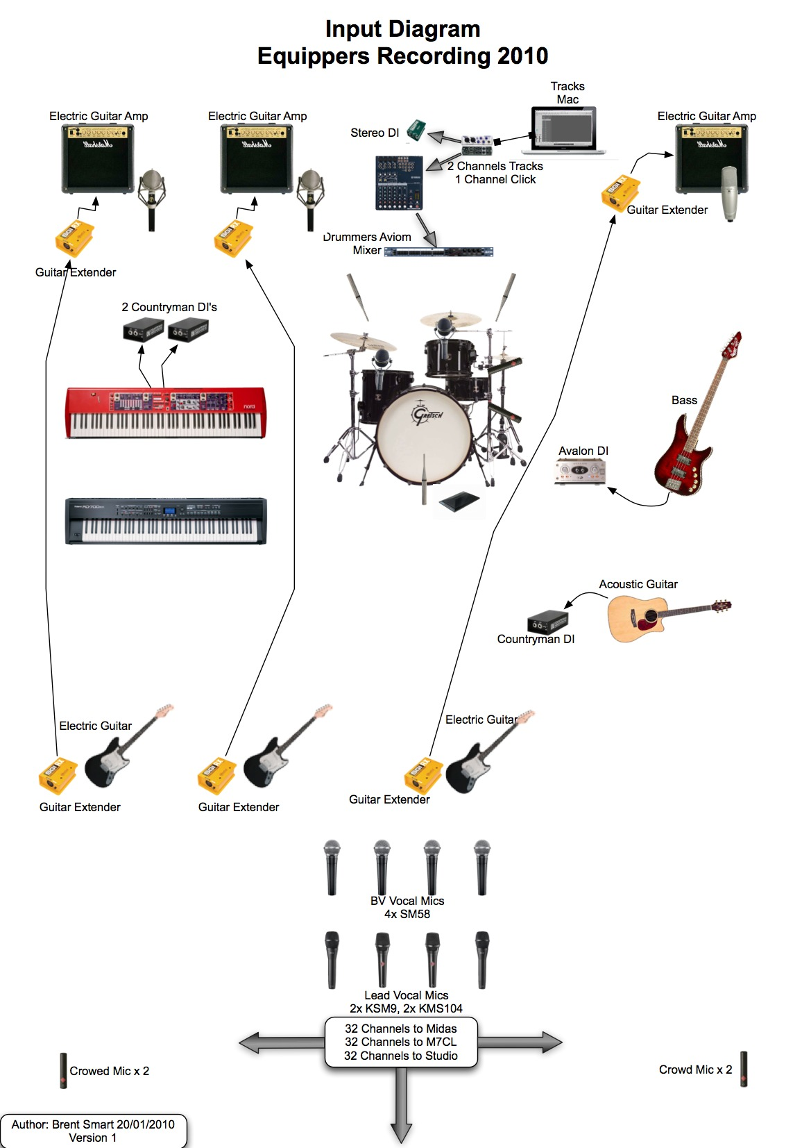 Schematic For Home Studio
