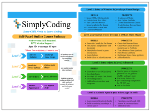 Simply Coding Pathway Infographic