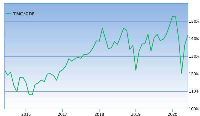 WHY IS THE US STOCK MARKET RALLYING?