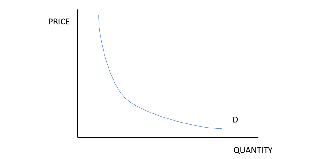 price elasticity of demand, PED, elasticity, elastic, demand