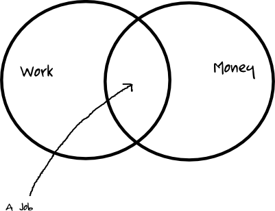 Venn diagram of a job: Intersection of Work and Money
