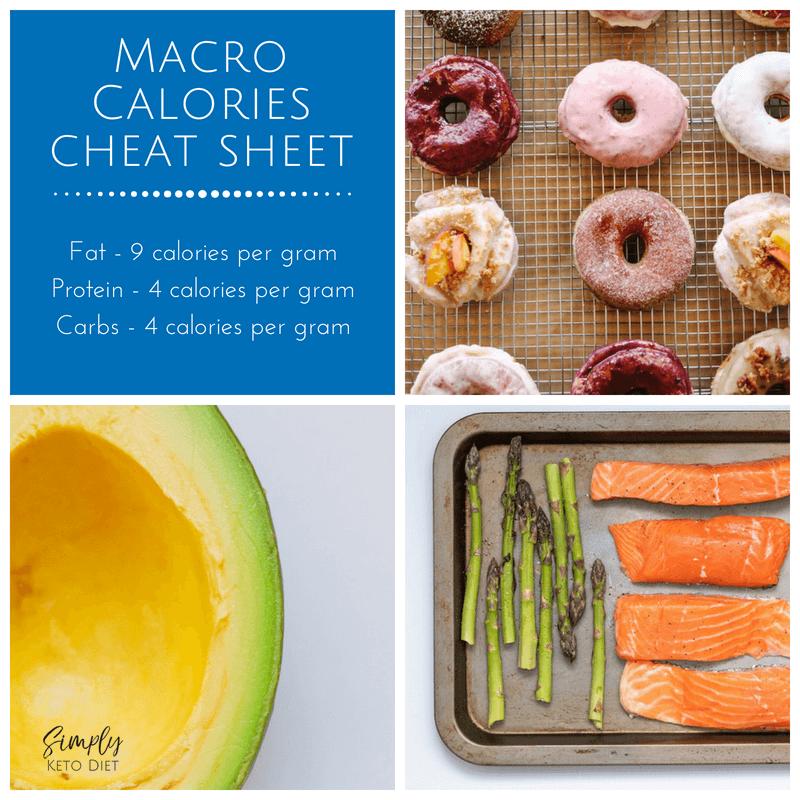 Macro Calories Cheat Sheet
