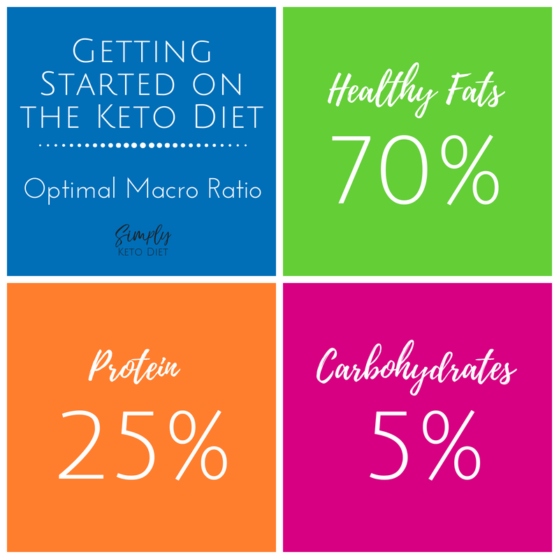 Getting Started with Keto - Macro Ratio