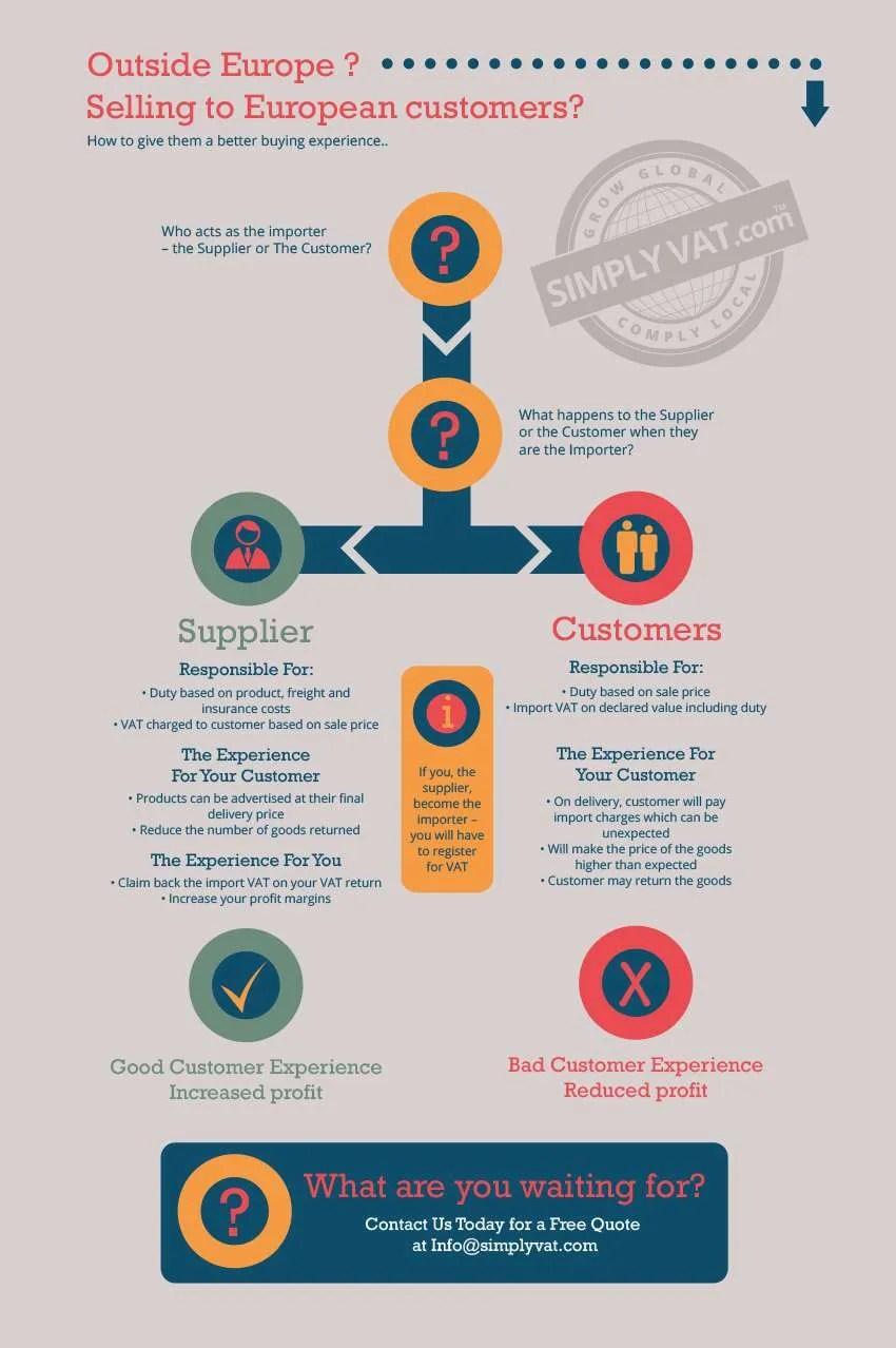 SimplyVAT Non_EU Infograph