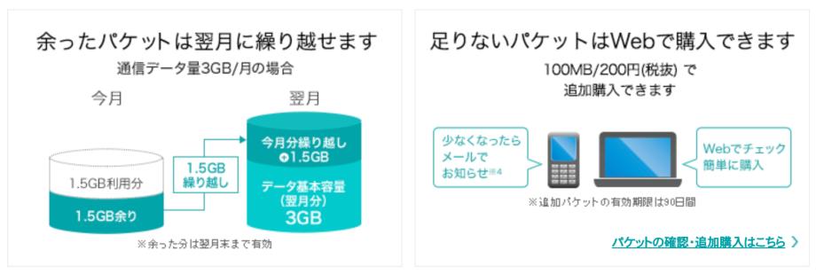 J:COM mobile データ繰り越し