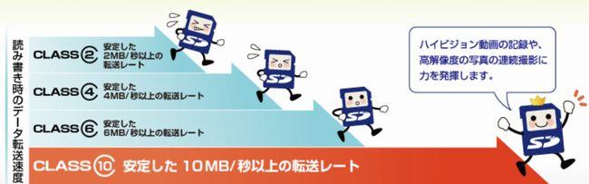 SDカードの転送速度規格