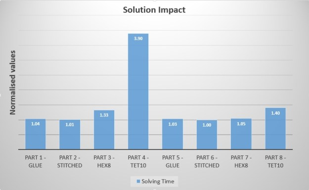 Solution Time Impact