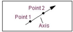 Figure 9: Along axis