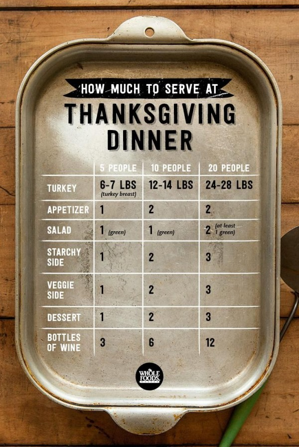 How Much to Serve at Thanksgiving