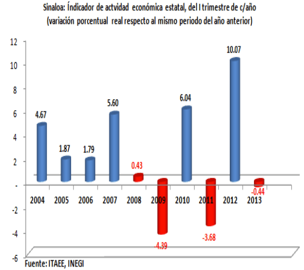 ReportedeActividadEconomica02