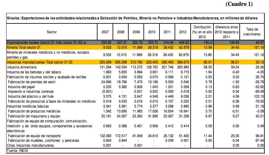 SinaloaenNumeros_exportacion02