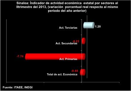 SinaloaenNumeros2013indicadoreseconomicos02