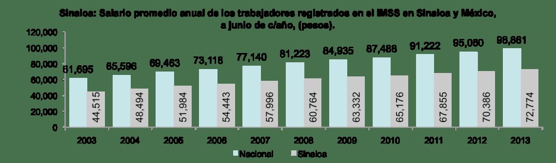 SinaloaenNumeros2013indicadoreseconomicos13