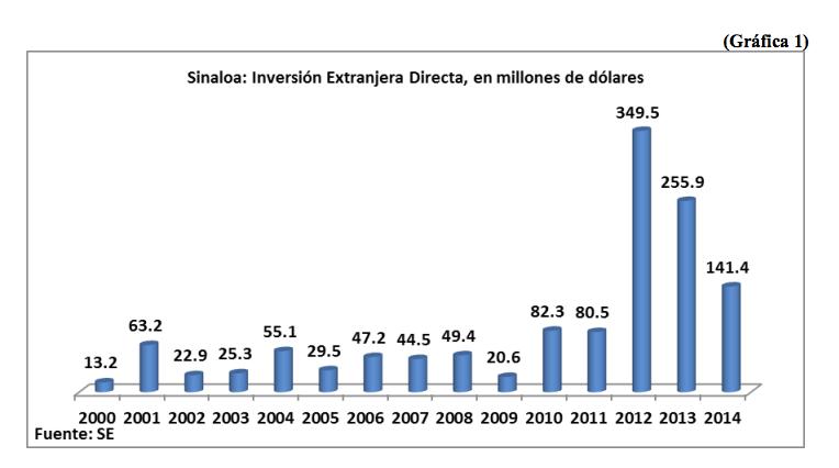 SinaloaenNumeros_inversionextrangera01