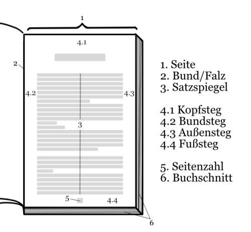 Bestandteile eines Buches: Aufbau einer Seite