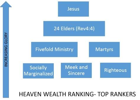 The Rich in Heaven
