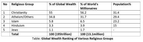 Table: Global Wealth Ranking of Various Religious Groups
