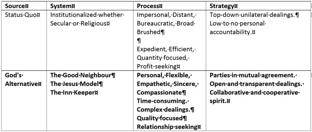Table Comparing the Status Quo Against God's Alternative