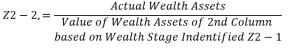 Balanced Wealth Stage Multiplier