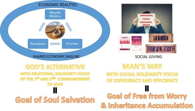 Wealth Stewardship Ecosystem