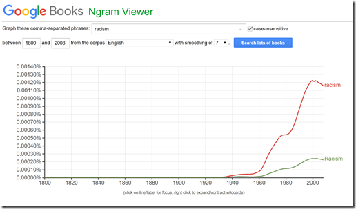 racism-frequency-ngram
