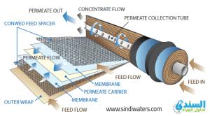 احد مراحل جهاز تحلية المياه مرحلة الممبرين