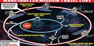 india-mars-orbiter-mission-trajectory