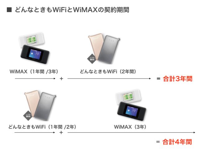 どんな時もWiFiとWiMAXを比較