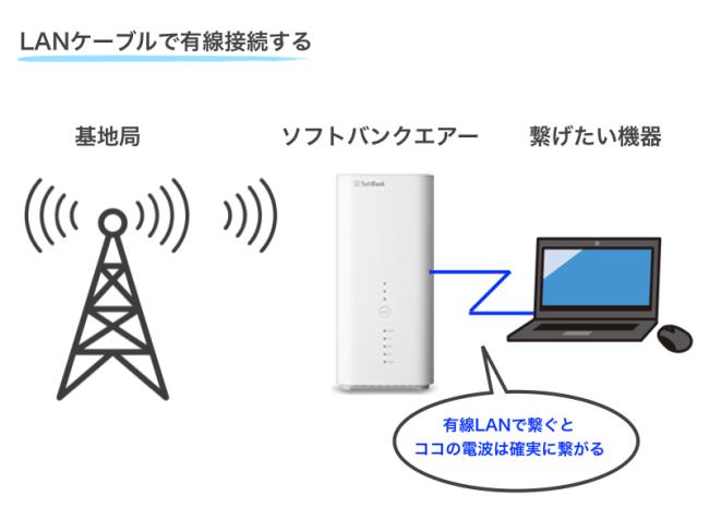ソフトバンクエアーを有線接続