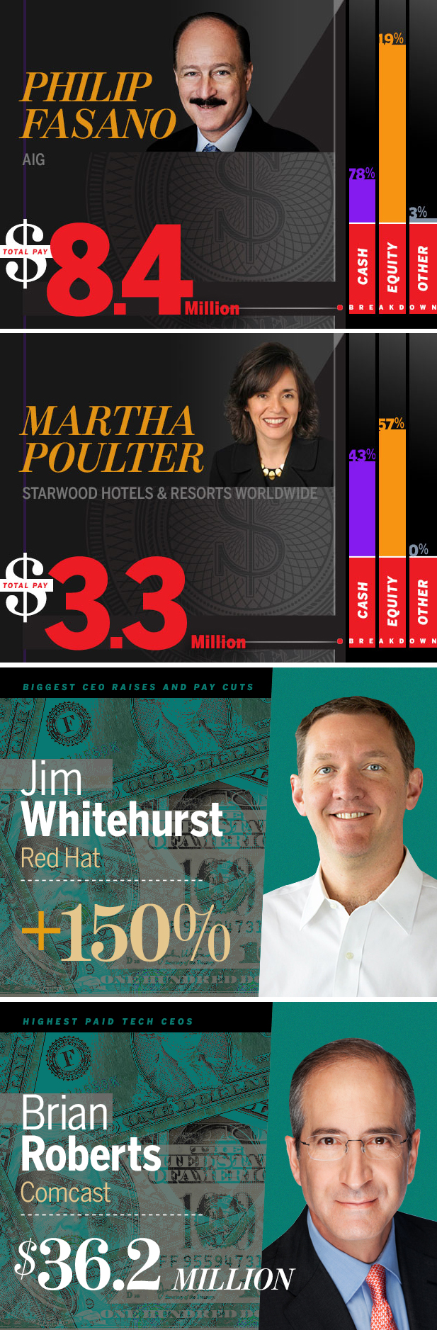 Networkworld.com :: CEO PAY