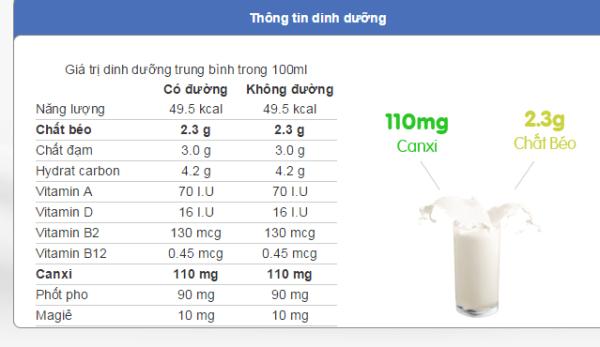 Sữa tươi Vinamilk có tốt không?