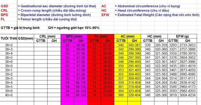 Bảng chi tiết các chỉ số thai nhi theo tuần và từng ngày mẹ nên tham khảo