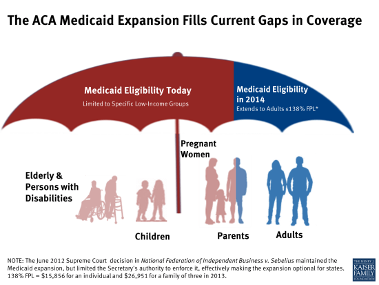 aca medicaid expansion fills current gaps in coverage health reform