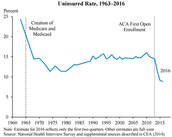Obamacare(Uninsured Rate)