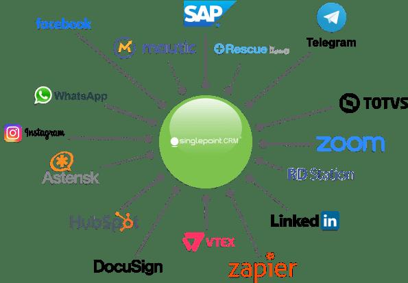 Integrações entre sistemas