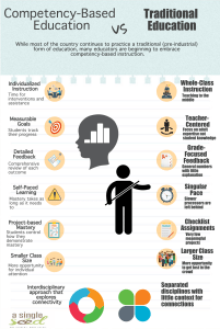 Competency Based Education Infographic