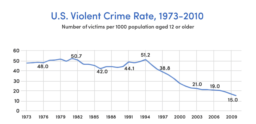 U.S. violent crime rates (Source: Gallup, Bureau of Justice Statistics)