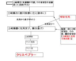 クリスペプラー家系図