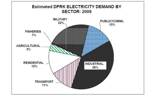 The DPRK industrial sector already had a higher demand than the military and transport sectors in 2009. Expect residential use to get squeezed even more. Via Nautilus Institute P. 174