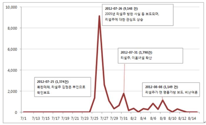 """Progression of the buzzword """"Ri Solju"""" on Twitter, 7/1-8/15/2012   Source: Medicom"""