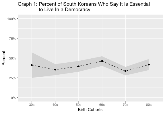 "Graph by Steven Denney. Data for South Korea from WVS Wave 5 (2010), V162: ""How important is it for you to live in a country that is governed democratically?"" Graph includes 95% confidence intervals."