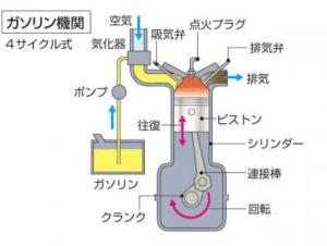 ガソリンエンジンの仕組みや構造