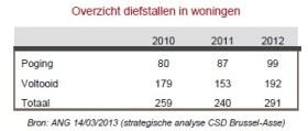 2013-08-30-overzicht-diefstal-in-woningen